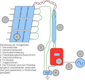 PV elekrosmogarm