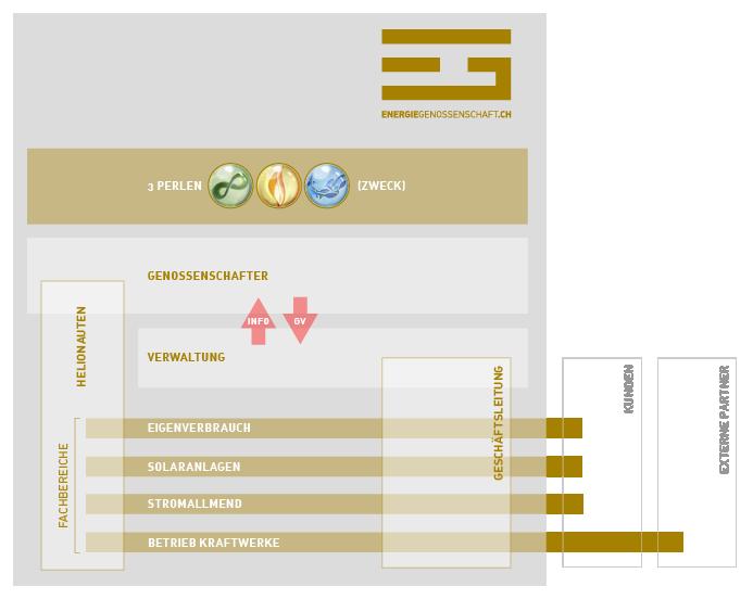 EGch Organigramm